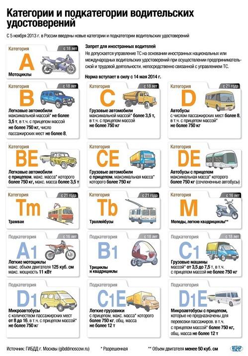 Таблица категорий и подкатегорий
