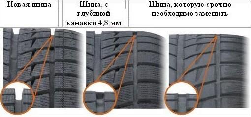 Минимальная глубина протектора шины