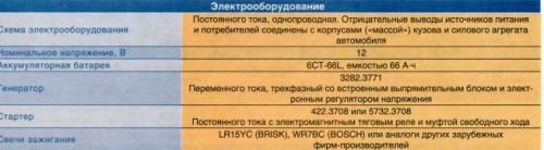 elektroprovodka-na-gazel-3302